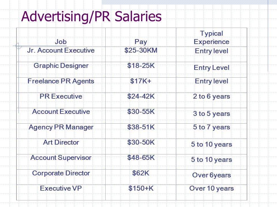 Awesome 17 Advertising/PR Salaries Job .