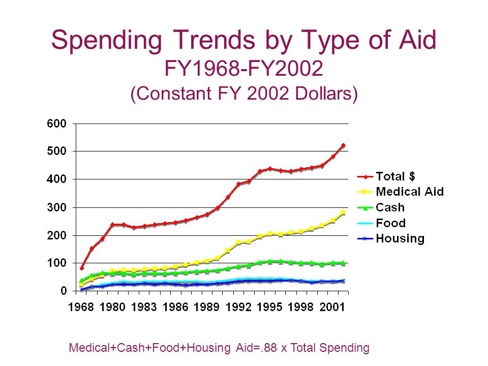 Spending Trends by Type of Aid FY1968-FY2002 (Constant FY 2002 Dollars) Medical+Cash+Food+Housing Aid=.88 x Total Spending