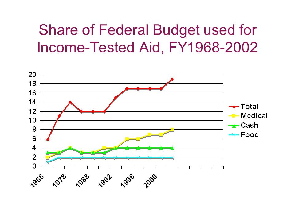 Share of Federal Budget used for Income-Tested Aid, FY