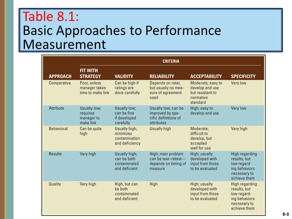 8-3 Table 8.1: Basic Approaches to Performance Measurement