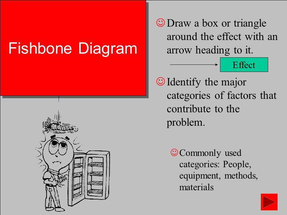 Fishbone ishikawa diagram fishbone ishikawa diagram purpose to fishbone ishikawa diagram fishbone ishikawa diagram purpose to identify all of ccuart Image collections