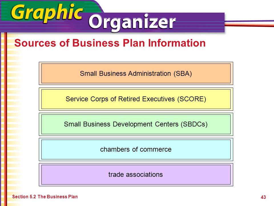 Small business association business plan