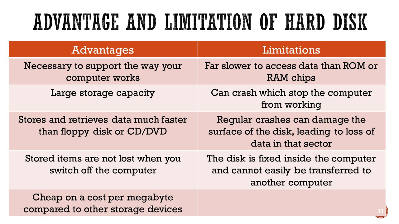 AdvantagesLimitations Necessary to support the way your computer works Far slower to access data than ROM or RAM chips Large storage capacityCan crash which stop the computer from working Stores and retrieves data much faster than floppy disk or CD/DVD Regular crashes can damage the surface of the disk, leading to loss of data in that sector Stored items are not lost when you switch off the computer The disk is fixed inside the computer and cannot easily be transferred to another computer Cheap on a cost per megabyte compared to other storage devices 13