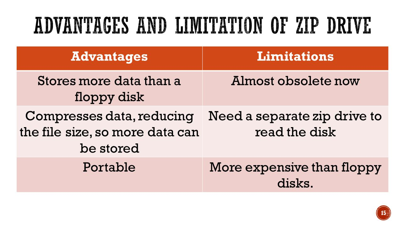 AdvantagesLimitations Stores more data than a floppy disk Almost obsolete now Compresses data, reducing the file size, so more data can be stored Need a separate zip drive to read the disk PortableMore expensive than floppy disks.