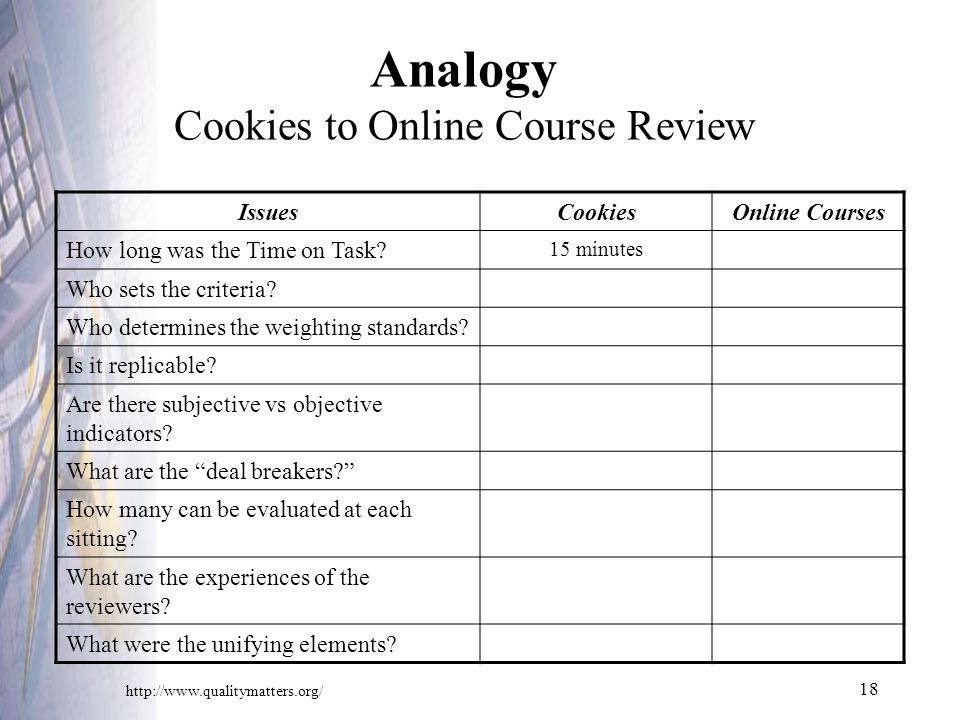 18 Analogy Cookies to Online Course Review IssuesCookiesOnline Courses How long was the Time on Task.
