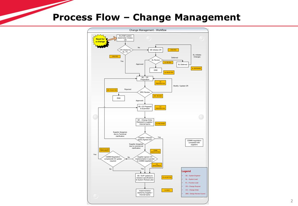 2 Process Flow – Change Management