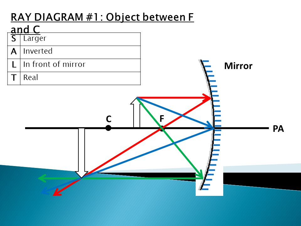 C F V PA Mirror S Larger A Inverted L In front of mirror T Real RAY DIAGRAM #1: Object between F and C