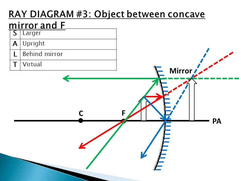 C F V PA Mirror S Larger A Upright L Behind mirror T Virtual RAY DIAGRAM #3: Object between concave mirror and F