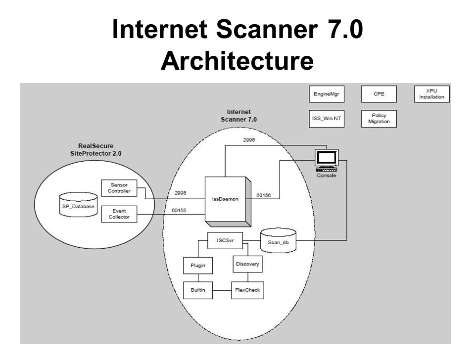 6 Internet Scanner 7.0 Architecture