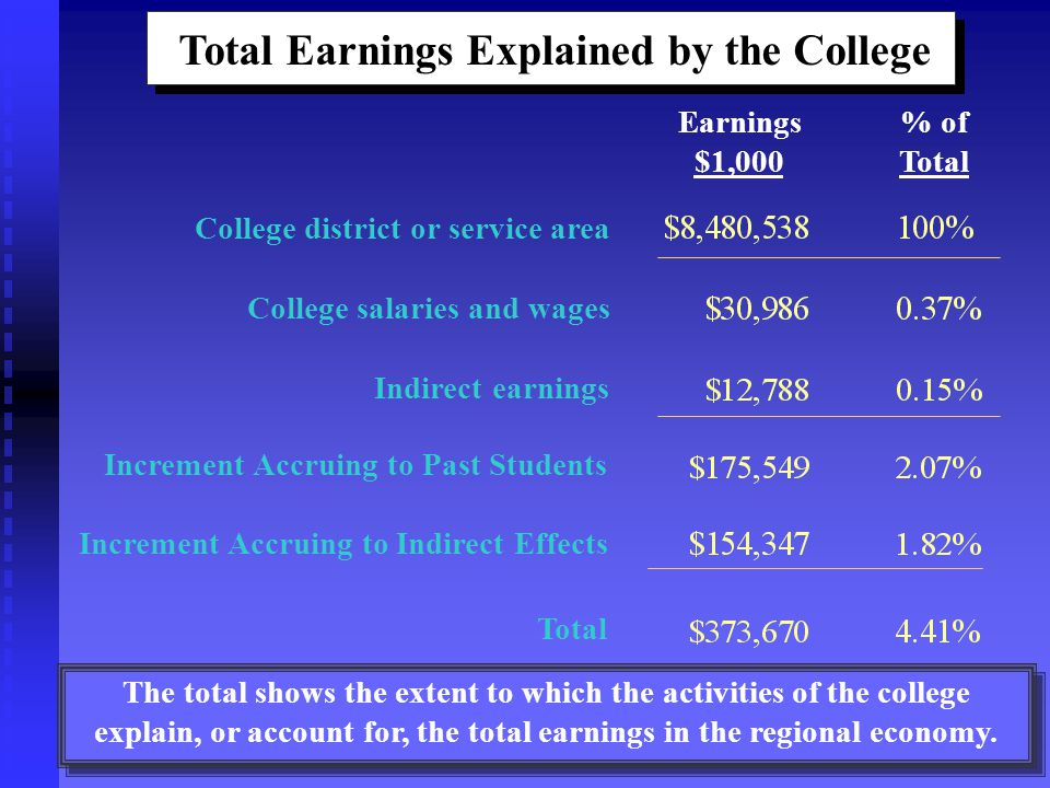 Total Earnings Explained by the College.
