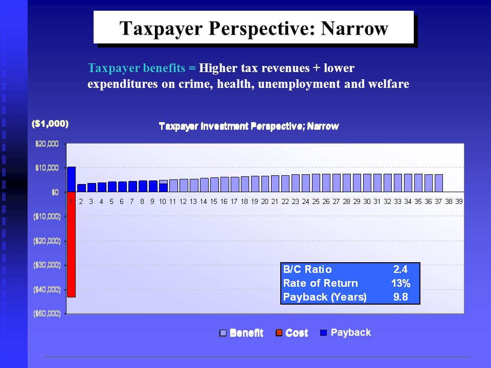 ($1,000) CostBenefit Taxpayer Perspective: Narrow Taxpayer benefits = Higher tax revenues + lower expenditures on crime, health, unemployment and welfare CostBenefitPayback ($1,000)