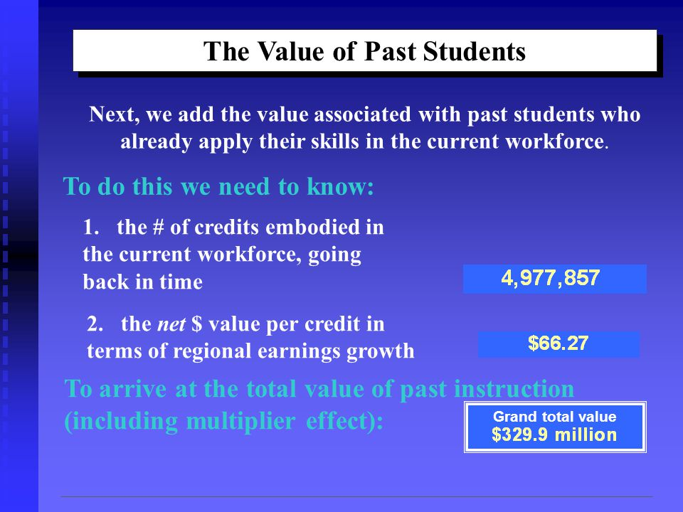 The Value of Past Students Next, we add the value associated with past students who already apply their skills in the current workforce.