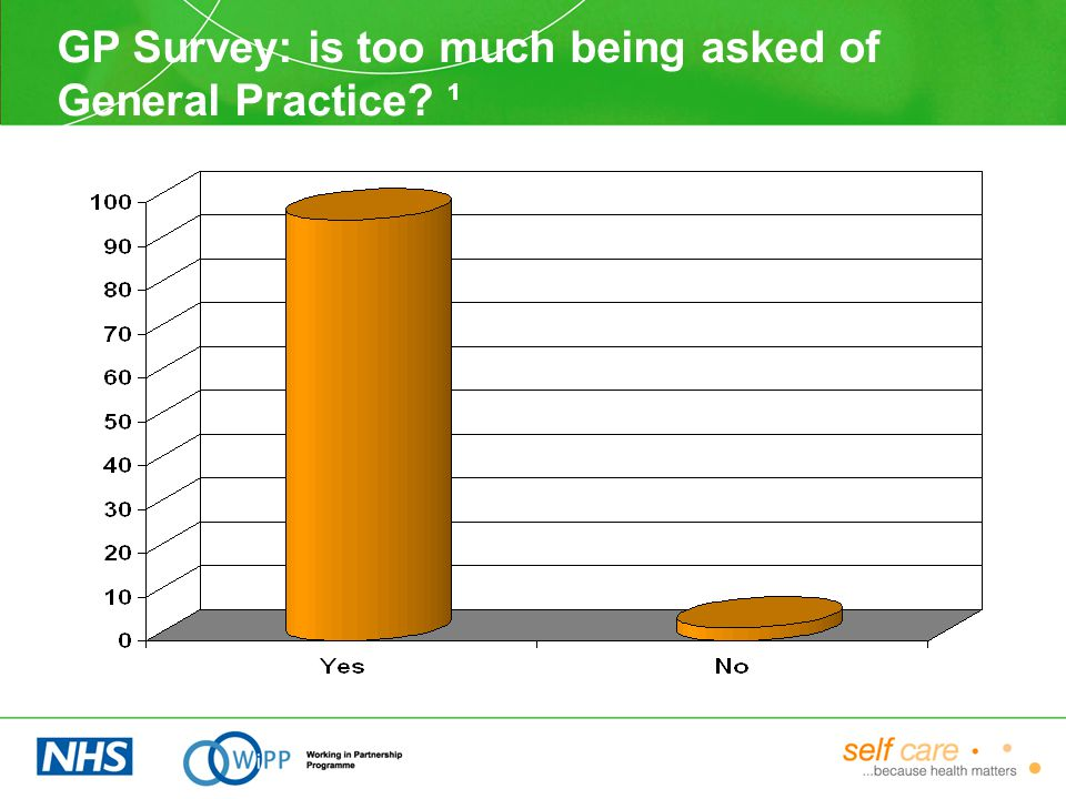 GP Survey: is too much being asked of General Practice ¹
