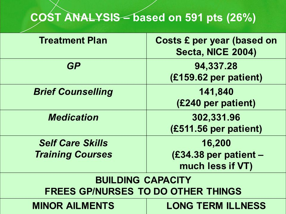COST ANALYSIS – based on 591 pts (26%) Treatment PlanCosts £ per year (based on Secta, NICE 2004) GP94,337.28 (£159.62 per patient) Brief Counselling141,840 (£240 per patient) Medication302,331.96 (£511.56 per patient) Self Care Skills Training Courses 16,200 (£34.38 per patient – much less if VT) BUILDING CAPACITY FREES GP/NURSES TO DO OTHER THINGS MINOR AILMENTSLONG TERM ILLNESS