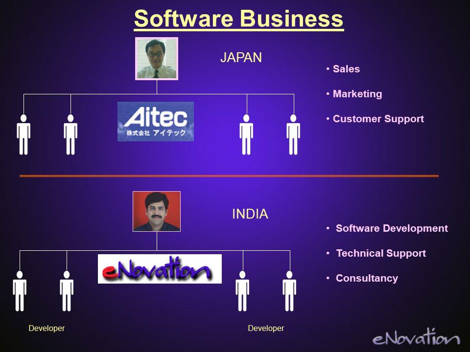 Business plan for software development