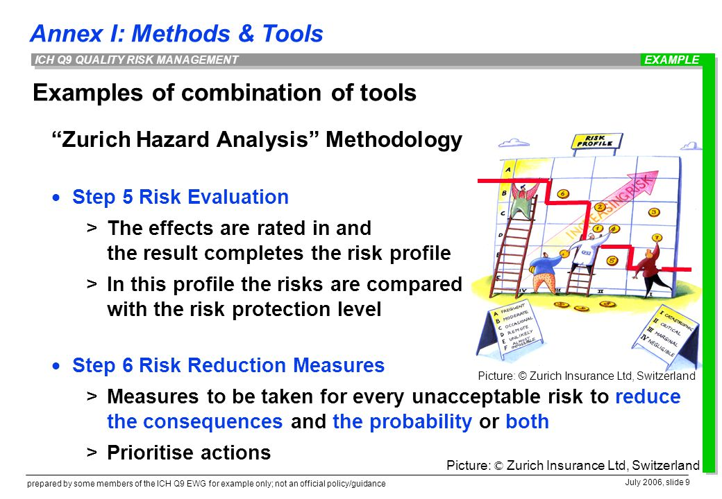 Annex I: Methods & Tools prepared by some members of the ICH Q9 EWG for example only; not an official policy/guidance July 2006, slide 9 ICH Q9 QUALITY RISK MANAGEMENT Examples of combination of tools Zurich Hazard Analysis Methodology  Step 5 Risk Evaluation >The effects are rated in and the result completes the risk profile >In this profile the risks are compared with the risk protection level  Step 6 Risk Reduction Measures >Measures to be taken for every unacceptable risk to reduce the consequences and the probability or both >Prioritise actions Picture: © Zurich Insurance Ltd, Switzerland EXAMPLE Picture: © Zurich Insurance Ltd, Switzerland