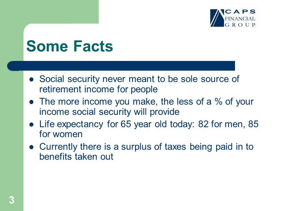 3 Some Facts Social security never meant to be sole source of retirement income for people The more income you make, the less of a % of your income social security will provide Life expectancy for 65 year old today: 82 for men, 85 for women Currently there is a surplus of taxes being paid in to benefits taken out