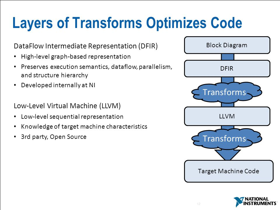 12 Layers of Transforms Optimizes Code Block Diagram Target Machine Code DFIR LLVM Transforms DataFlow Intermediate Representation (DFIR) High-level graph-based representation Preserves execution semantics, dataflow, parallelism, and structure hierarchy Developed internally at NI Low-Level Virtual Machine (LLVM) Low-level sequential representation Knowledge of target machine characteristics 3rd party, Open Source