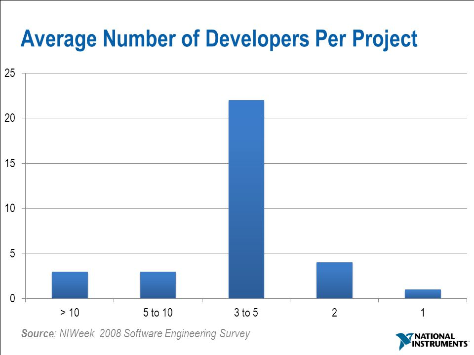 15 Average Number of Developers Per Project Source : NIWeek 2008 Software Engineering Survey