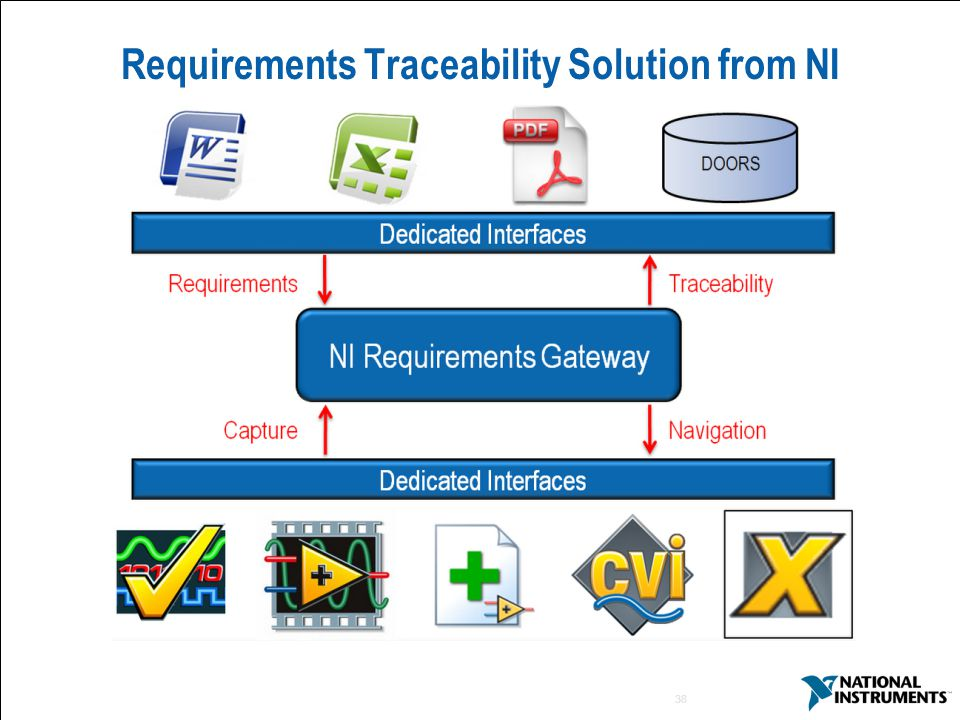 38 Requirements Traceability Solution from NI