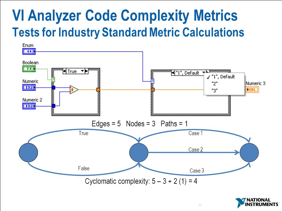 46 VI Analyzer Code Complexity Metrics Tests for Industry Standard Metric Calculations True False Case 1 Case 2 Case 3 Edges = 5 Nodes = 3 Paths = 1 Cyclomatic complexity: 5 – (1) = 4