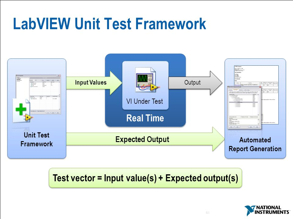 61 Real Time LabVIEW Unit Test Framework VI Under Test Input Values Output Expected Output Unit Test Framework Automated Report Generation Test vector = Input value(s) + Expected output(s)