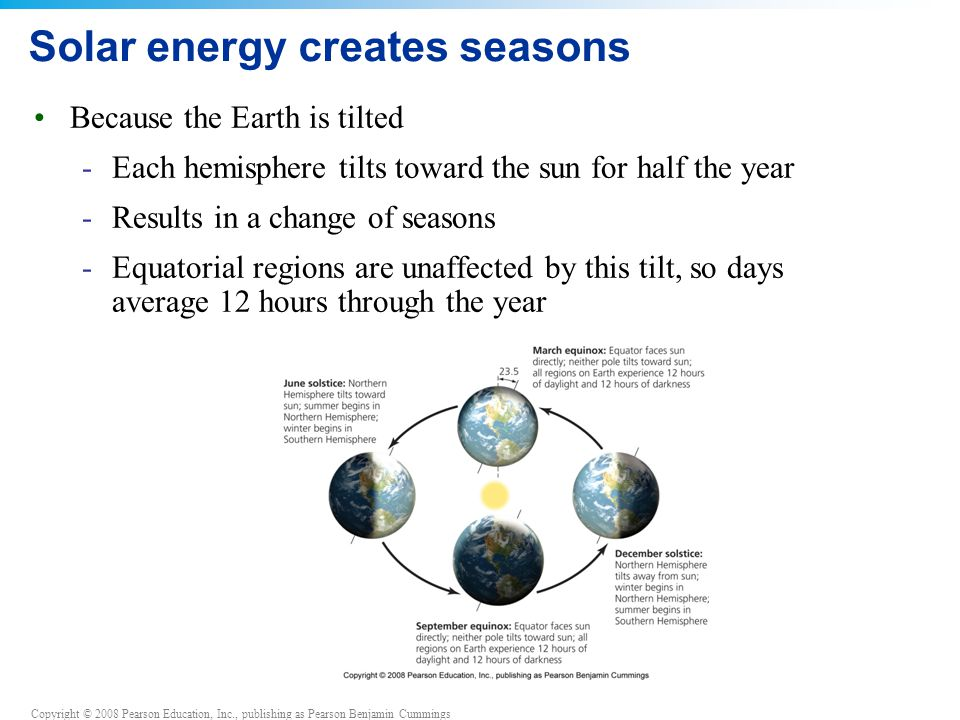 Copyright © 2008 Pearson Education, Inc., publishing as Pearson Benjamin Cummings Solar energy creates seasons Because the Earth is tilted -Each hemisphere tilts toward the sun for half the year -Results in a change of seasons -Equatorial regions are unaffected by this tilt, so days average 12 hours through the year