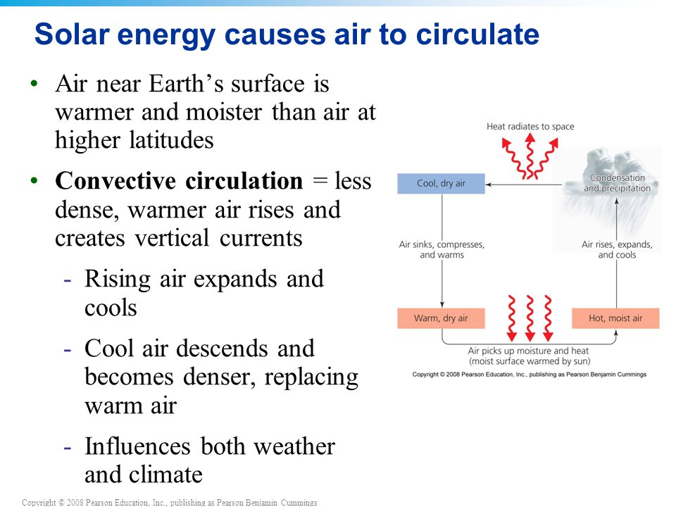 Copyright © 2008 Pearson Education, Inc., publishing as Pearson Benjamin Cummings Solar energy causes air to circulate Air near Earth's surface is warmer and moister than air at higher latitudes Convective circulation = less dense, warmer air rises and creates vertical currents -Rising air expands and cools -Cool air descends and becomes denser, replacing warm air -Influences both weather and climate