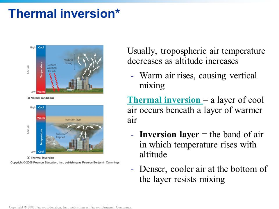 Copyright © 2008 Pearson Education, Inc., publishing as Pearson Benjamin Cummings Thermal inversion* Usually, tropospheric air temperature decreases as altitude increases -Warm air rises, causing vertical mixing Thermal inversion = a layer of cool air occurs beneath a layer of warmer airThermal inversion -Inversion layer = the band of air in which temperature rises with altitude -Denser, cooler air at the bottom of the layer resists mixing