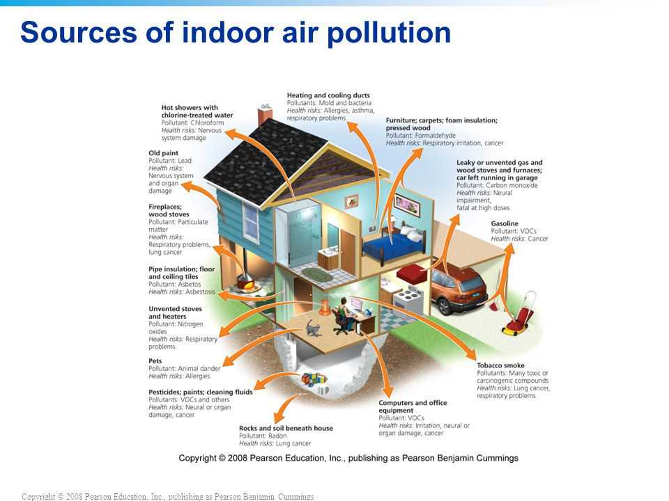 Copyright © 2008 Pearson Education, Inc., publishing as Pearson Benjamin Cummings Sources of indoor air pollution