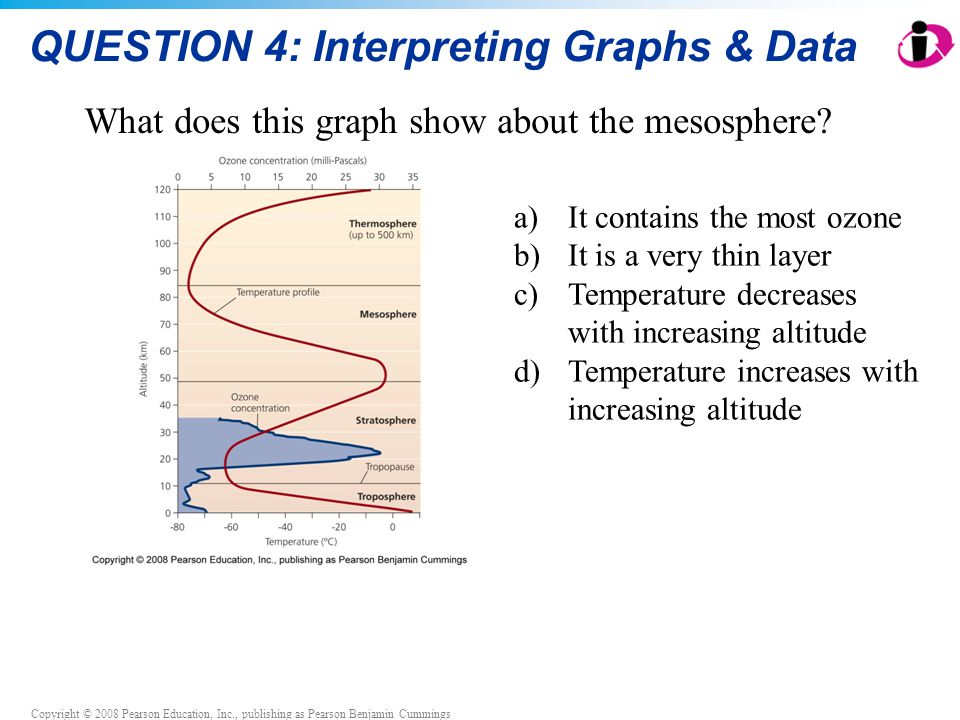 Copyright © 2008 Pearson Education, Inc., publishing as Pearson Benjamin Cummings QUESTION 4: Interpreting Graphs & Data What does this graph show about the mesosphere.