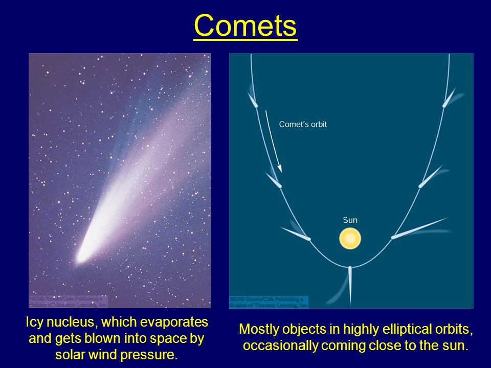 Comets Mostly objects in highly elliptical orbits, occasionally coming close to the sun.