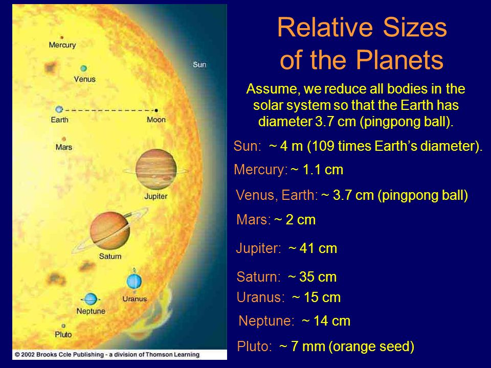 Relative Sizes of the Planets Assume, we reduce all bodies in the solar system so that the Earth has diameter 3.7 cm (pingpong ball).