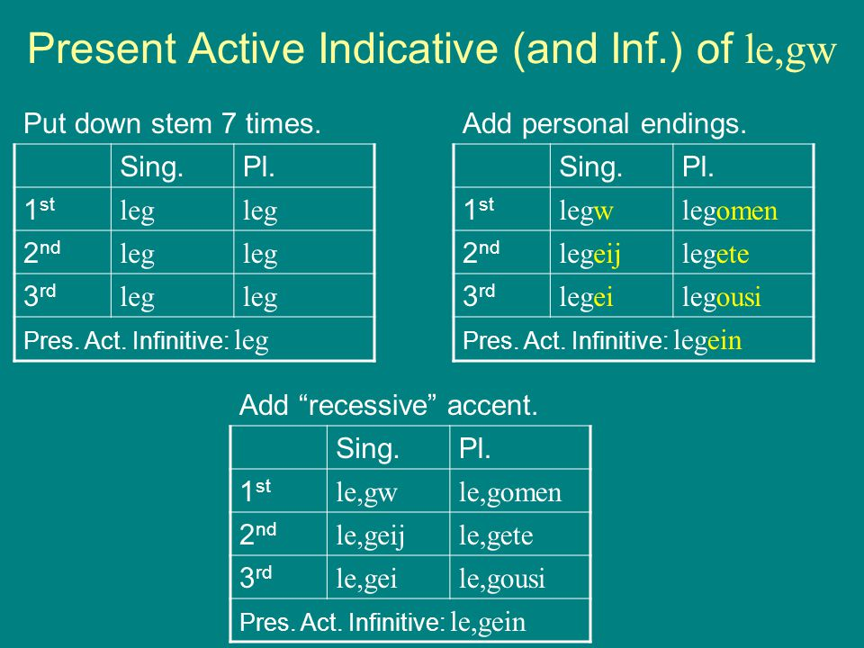 Preview Lesson 4 Present Active Indicative. Stem + Personal ...