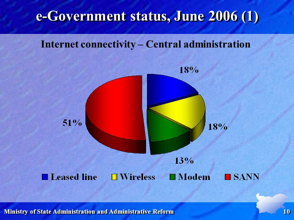 Ministry of State Administration and Administrative Reform 10 e-Government status, June 2006 (1) Internet connectivity – Central administration