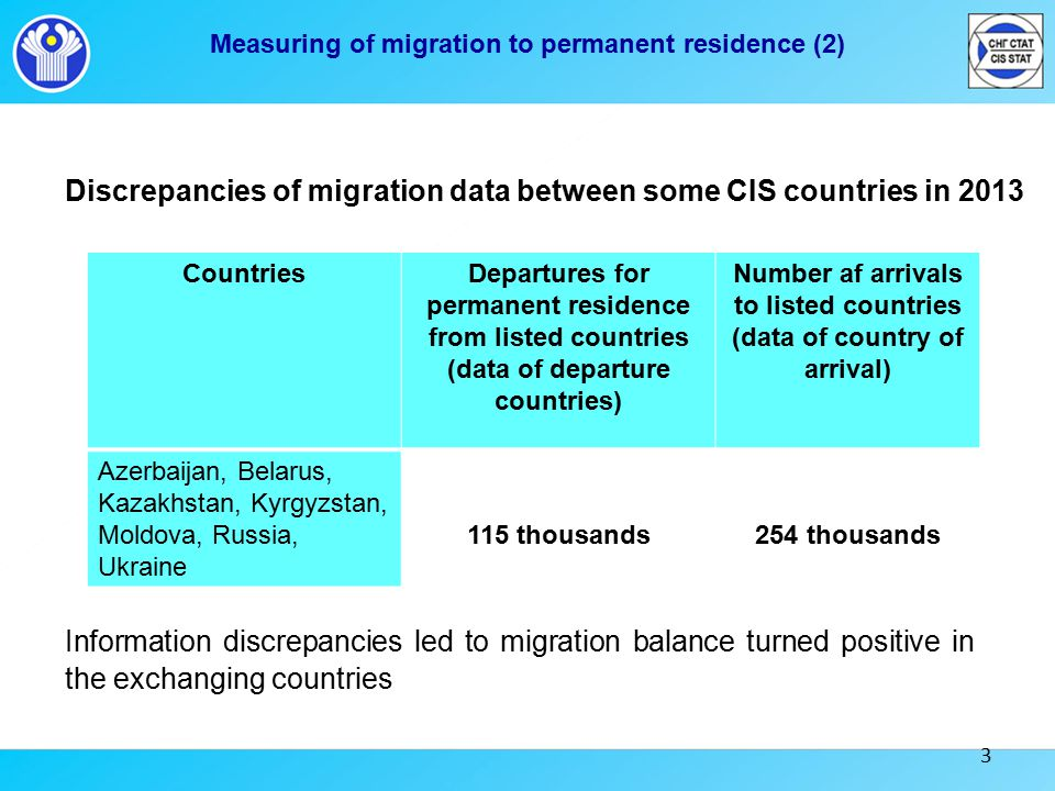 3 Discrepancies of migration data between some CIS countries in 2013 Information discrepancies led to migration balance turned positive in the exchanging countries Measuring of migration to permanent residence (2) CountriesDepartures for permanent residence from listed countries (data of departure countries) Number af arrivals to listed countries (data of country of arrival) Azerbaijan, Belarus, Kazakhstan, Kyrgyzstan, Moldova, Russia, Ukraine 115 thousands254 thousands