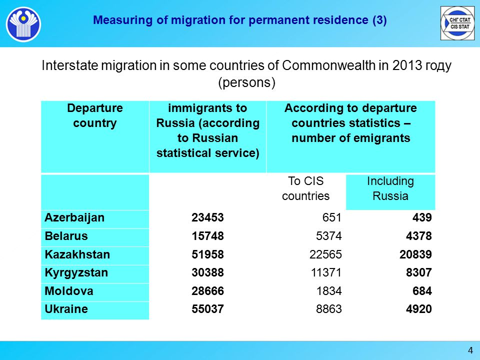 4 Measuring of migration for permanent residence (3) Interstate migration in some countries of Commonwealth in 2013 году (persons) Departure country immigrants to Russia (according to Russian statistical service) According to departure countries statistics – number of emigrants To CIS countries Including Russia Azerbaijan Belarus Kazakhstan Kyrgyzstan Moldova Ukraine