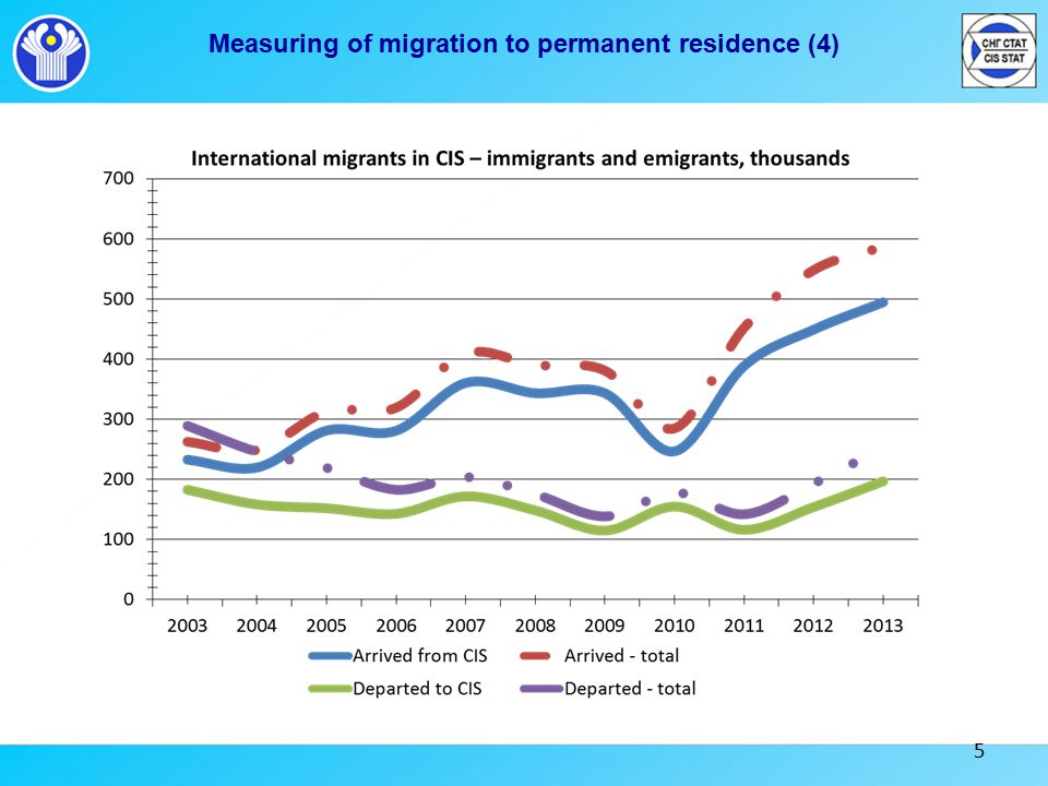 5 Measuring of migration to permanent residence (4)