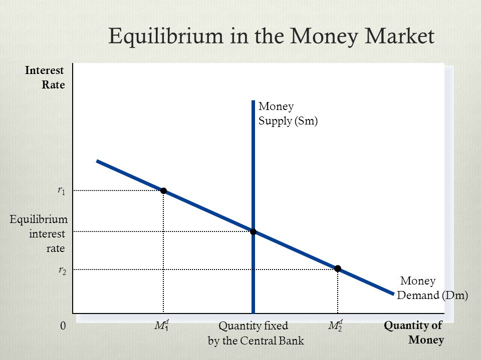 Equilibrium in the Money Market Quantity of Money Interest Rate 0 Money Demand (Dm) Quantity fixed by the Central Bank Money Supply (Sm) r2r2 M2M2 d M d r1r1 Equilibrium interest rate