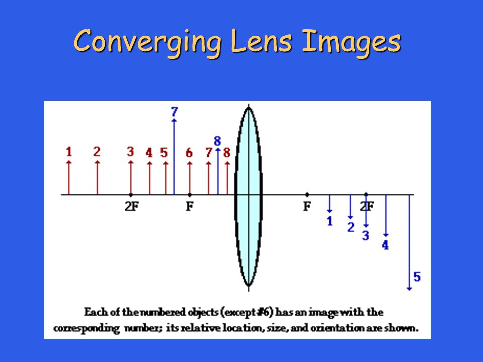 Converging Lens Images