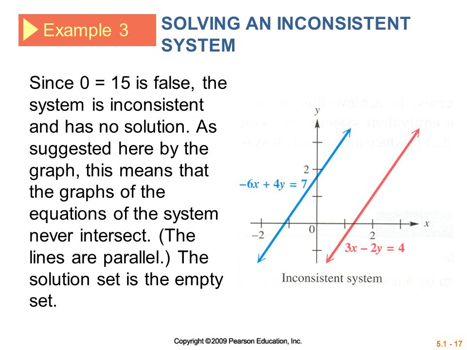Example 3 SOLVING AN INCONSISTENT SYSTEM Since 0 = 15 is false, the system is inconsistent and has no solution.