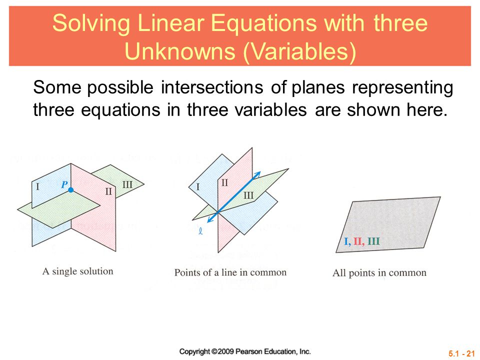 Solving Linear Equations with three Unknowns (Variables) Some possible intersections of planes representing three equations in three variables are shown here.