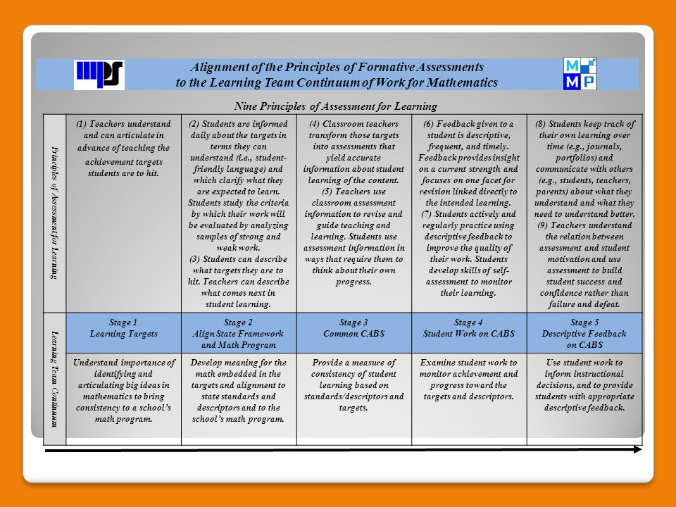Alignment of the Principles of Formative Assessments to the Learning Team Continuum of Work for Mathematics Principles of Assessment for Learning (1) Teachers understand and can articulate in advance of teaching the achievement targets students are to hit.