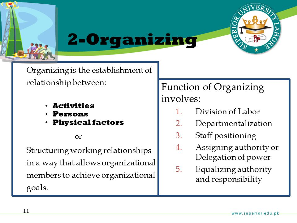 11 2-Organizing Organizing is the establishment of relationship between: Activities Persons Physical factors or Structuring working relationships in a