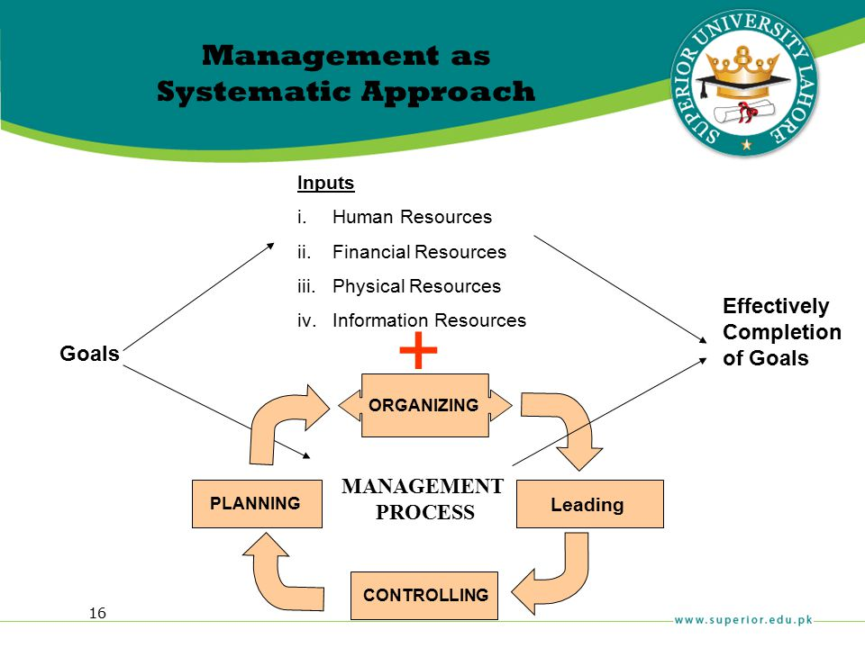 16 Management as Systematic Approach Goals Inputs i.Human Resources ii.Financial Resources iii.Physical Resources iv.Information Resources MANAGEMENT