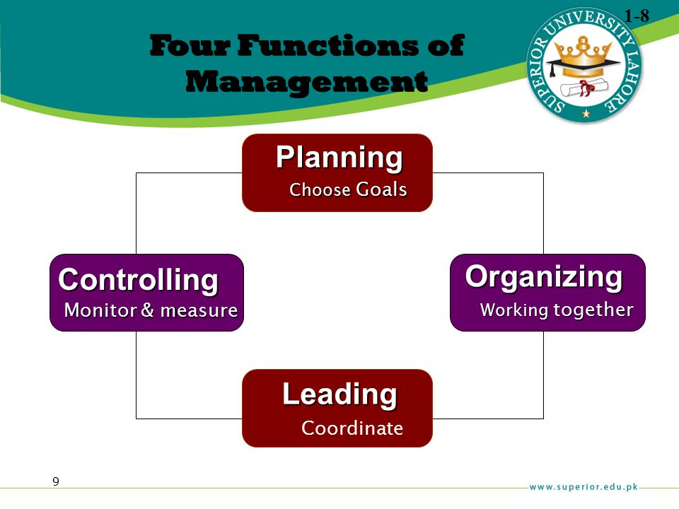 9 Four Functions of Management Planning Choose Goals Organizing Working together Leading Coordinate Controlling Monitor & measure 1-8