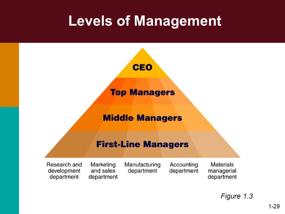 1-29 Levels of Management Figure 1.3