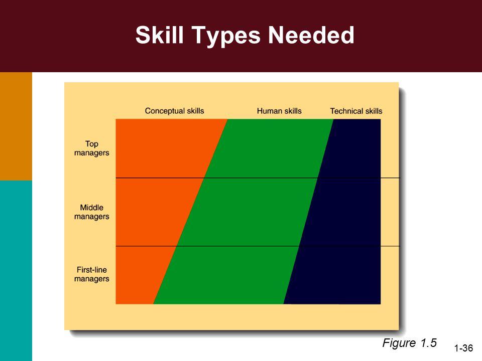 1-36 Skill Types Needed Figure 1.5