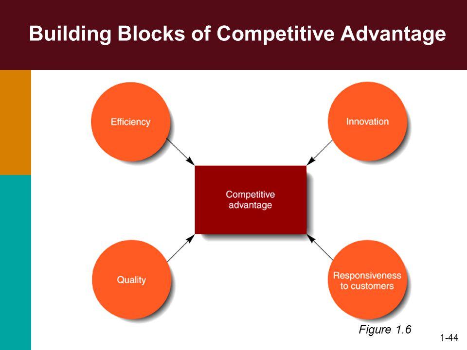 1-44 Building Blocks of Competitive Advantage Figure 1.6