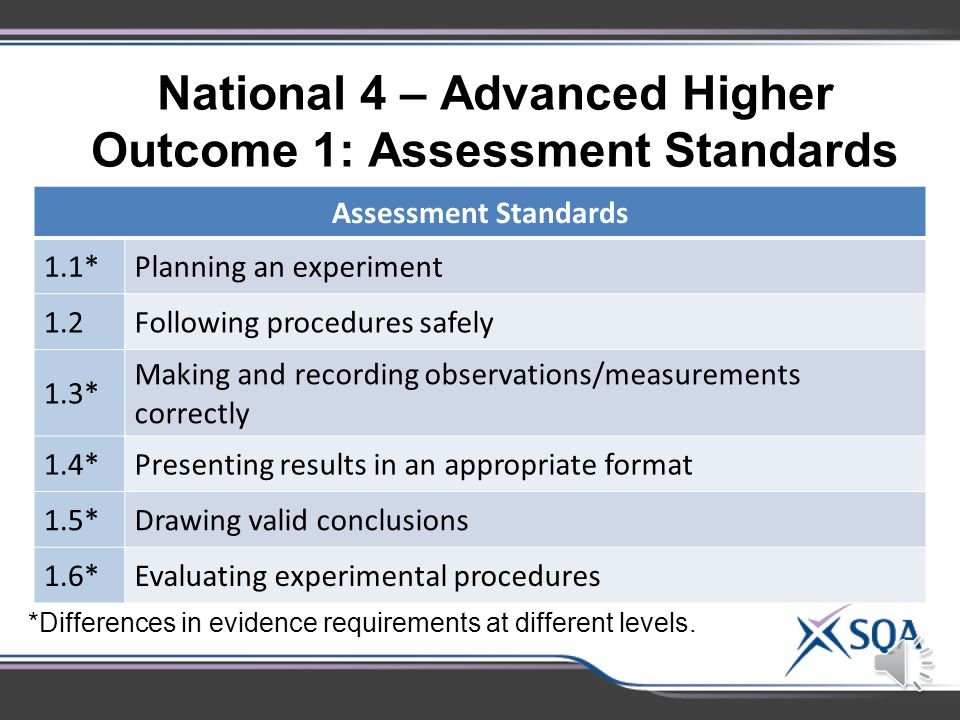 National 3 Outcome 1: Assessment Standards Assessment Standards 1.1Following given procedures safely 1.2 Making and recording observations/measurements correctly 1.3Presenting results in an appropriate format 1.4Drawing valid conclusions 1.5Evaluating experimental procedures
